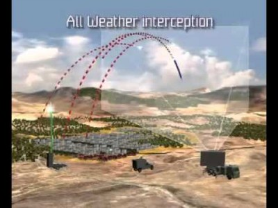 Iron Dome – Israel's Missile Protection System